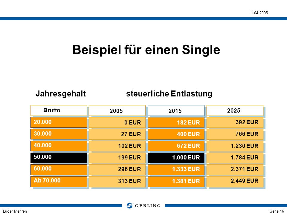 Lüder Mehren 11.04.2005 Seite 16 Brutto Beispiel für einen Single 20.000 30.000 40.000 50.000 60.000 Ab 70.000 2005 0 EUR 27 EUR 102 EUR 199 EUR 296 E