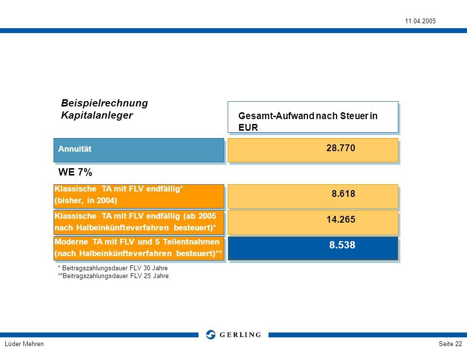 Lüder Mehren 11.04.2005 Seite 22 WE 7% Klassische TA mit FLV endfällig (ab 2005 nach Halbeinkünfteverfahren besteuert)* Moderne TA mit FLV und 5 Teile