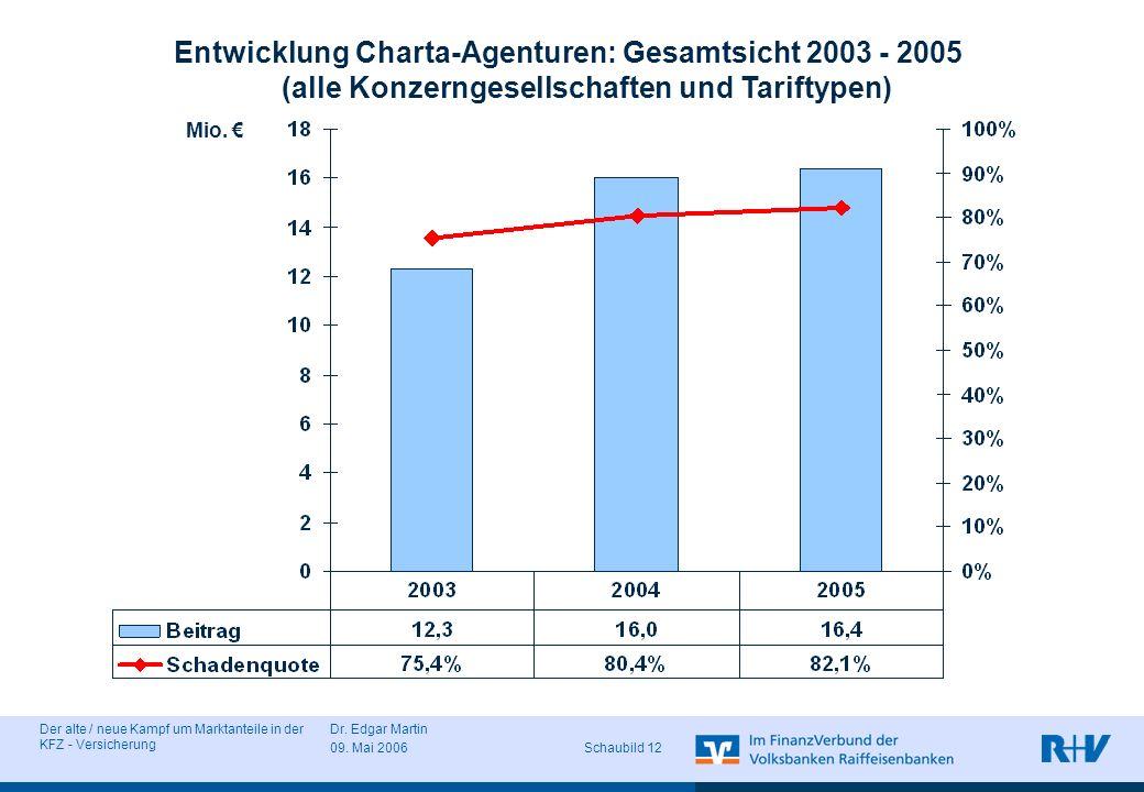 Der alte / neue Kampf um Marktanteile in der KFZ - Versicherung Dr. Edgar Martin 09. Mai 2006 Schaubild 12 Entwicklung Charta-Agenturen: Gesamtsicht 2