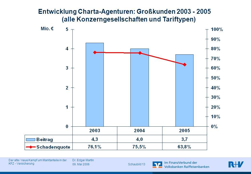 Der alte / neue Kampf um Marktanteile in der KFZ - Versicherung Dr. Edgar Martin 09. Mai 2006 Schaubild 13 Entwicklung Charta-Agenturen: Großkunden 20