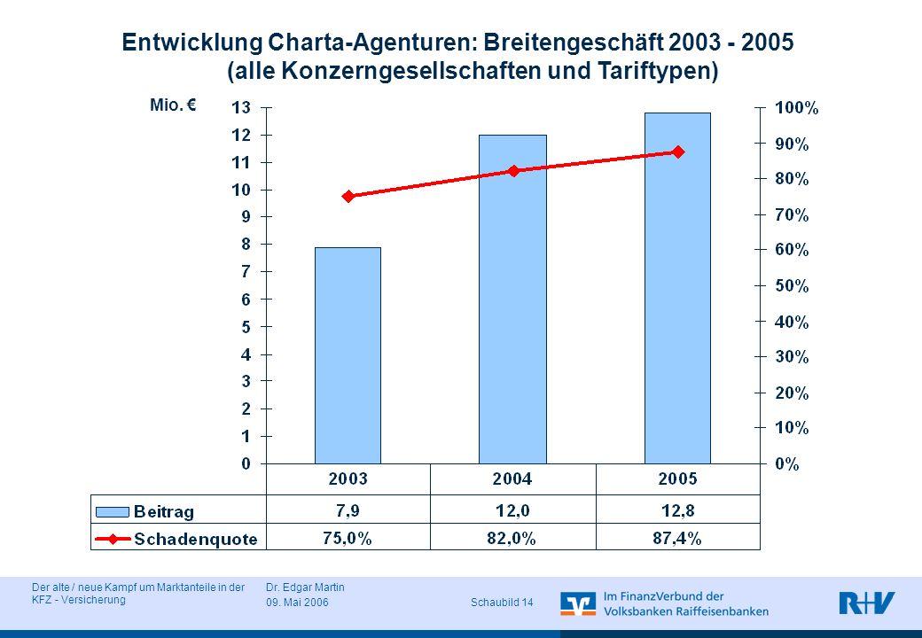 Der alte / neue Kampf um Marktanteile in der KFZ - Versicherung Dr. Edgar Martin 09. Mai 2006 Schaubild 14 Entwicklung Charta-Agenturen: Breitengeschä