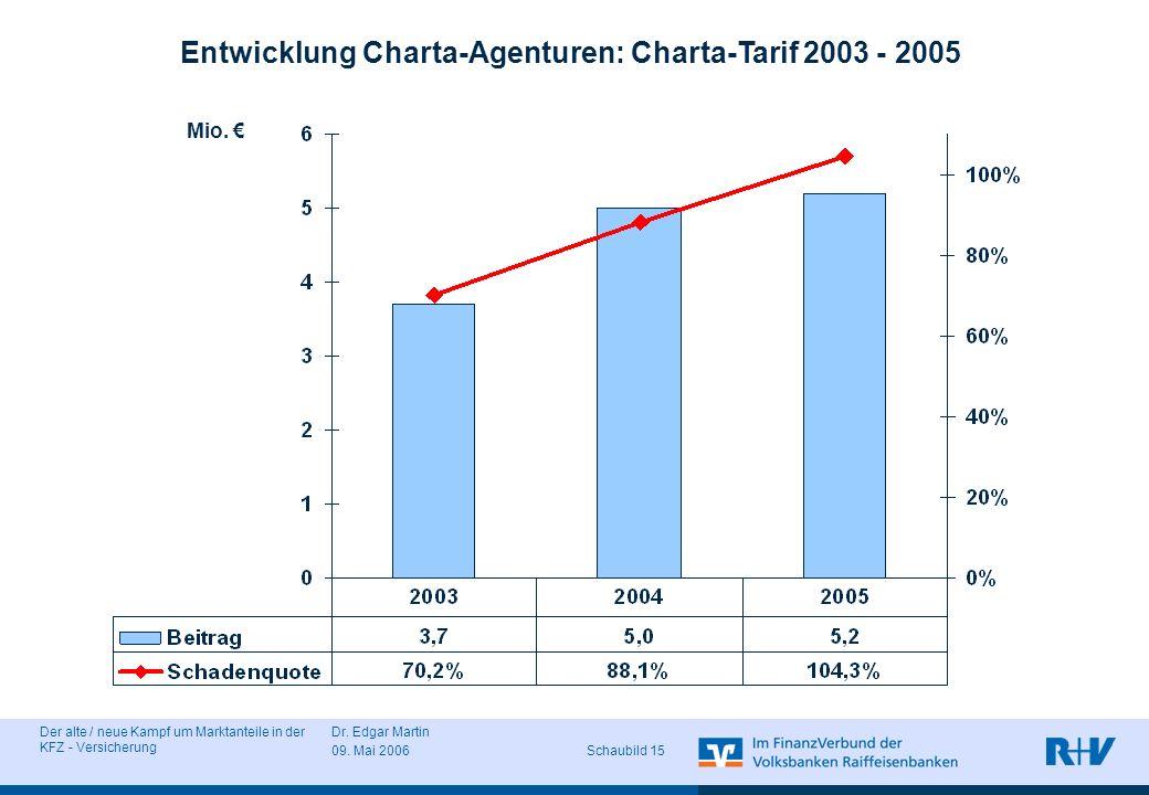 Der alte / neue Kampf um Marktanteile in der KFZ - Versicherung Dr. Edgar Martin 09. Mai 2006 Schaubild 15 Entwicklung Charta-Agenturen: Charta-Tarif