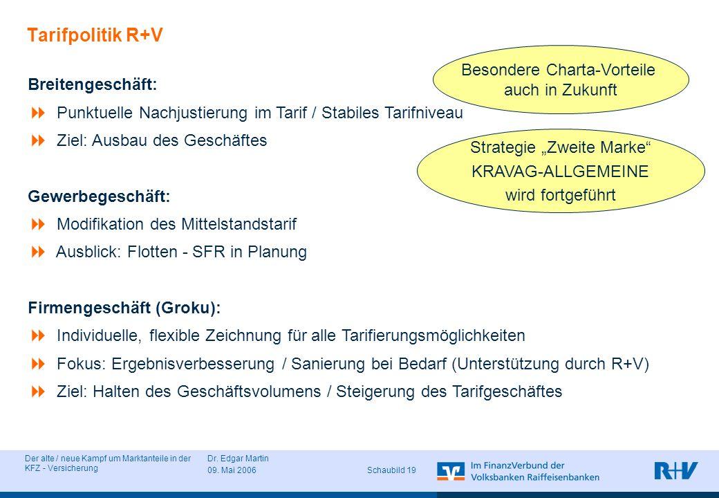 Der alte / neue Kampf um Marktanteile in der KFZ - Versicherung Dr. Edgar Martin 09. Mai 2006 Schaubild 19 Tarifpolitik R+V Breitengeschäft: Punktuell