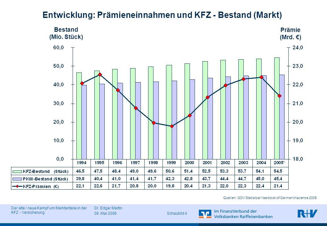 Der alte / neue Kampf um Marktanteile in der KFZ - Versicherung Dr. Edgar Martin 09. Mai 2006 Schaubild 4 Prämie (Mrd. ) Entwicklung: Prämieneinnahmen