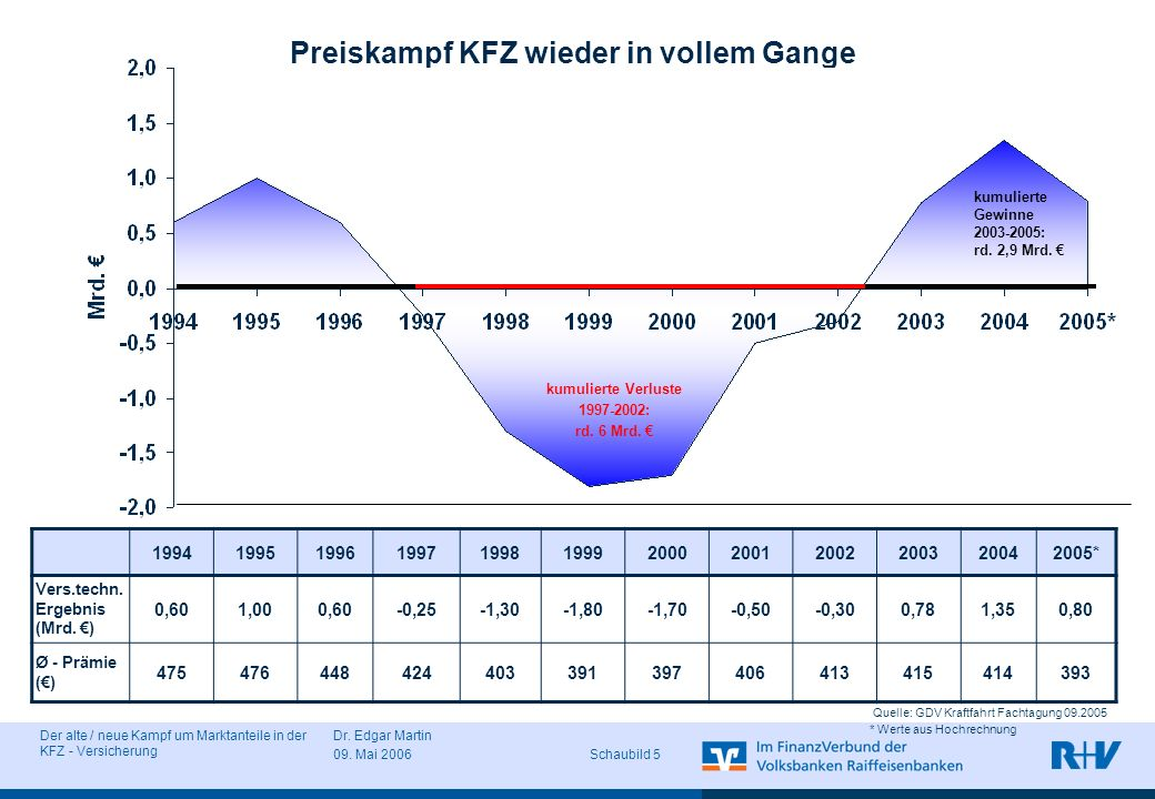 Der alte / neue Kampf um Marktanteile in der KFZ - Versicherung Dr. Edgar Martin 09. Mai 2006 Schaubild 5 Preiskampf KFZ wieder in vollem Gange * Wert