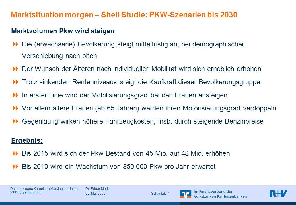 Der alte / neue Kampf um Marktanteile in der KFZ - Versicherung Dr. Edgar Martin 09. Mai 2006 Schaubild 7 Marktsituation morgen – Shell Studie: PKW-Sz