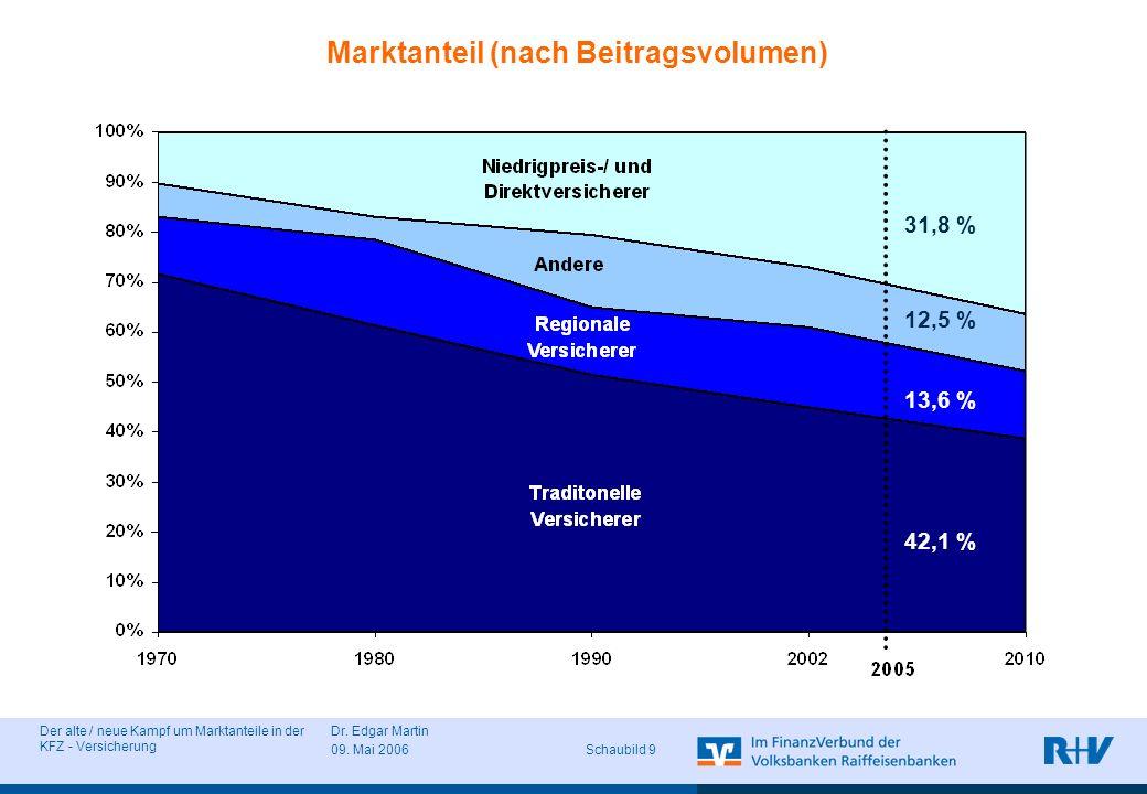 Der alte / neue Kampf um Marktanteile in der KFZ - Versicherung Dr. Edgar Martin 09. Mai 2006 Schaubild 9 31,8 % 12,5 % 13,6 % 42,1 % Marktanteil (nac