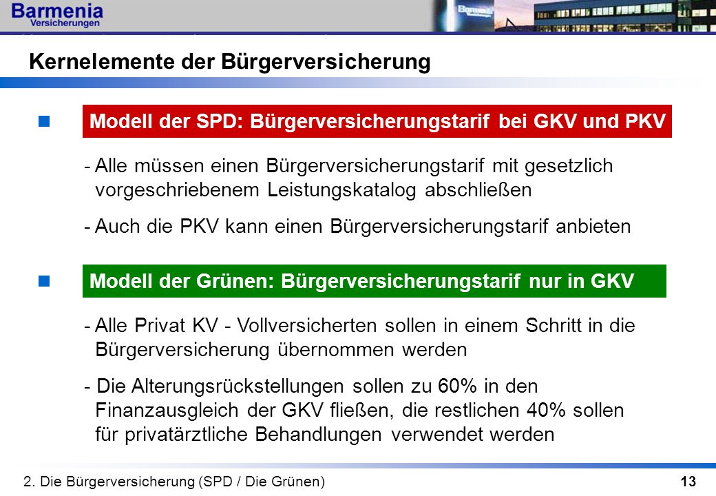 13 Modell der Grünen: Bürgerversicherungstarif nur in GKV Modell der SPD: Bürgerversicherungstarif bei GKV und PKV 2. Die Bürgerversicherung (SPD / Di
