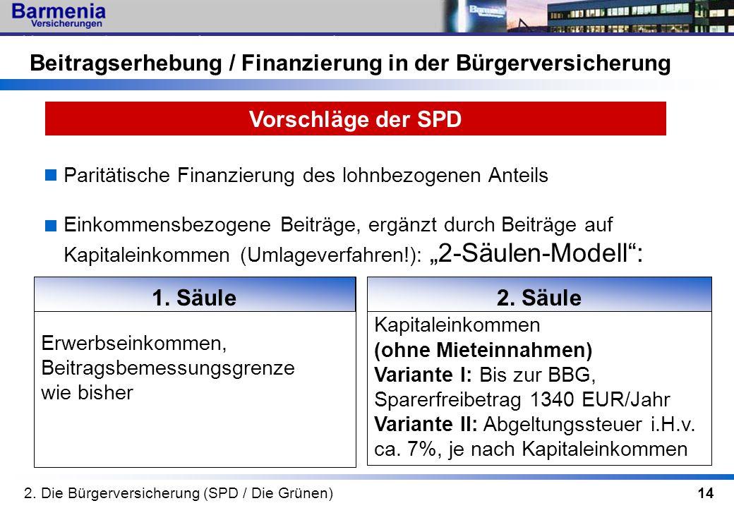 14 Vorschläge der SPD Beitragserhebung / Finanzierung in der Bürgerversicherung 2. Die Bürgerversicherung (SPD / Die Grünen) Paritätische Finanzierung