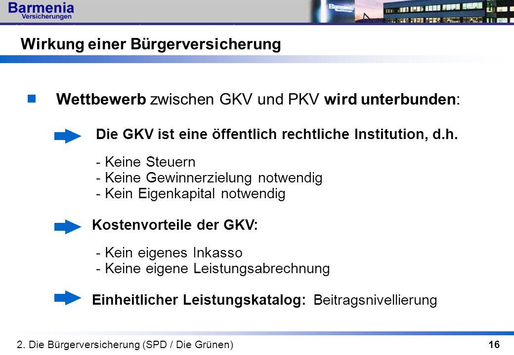 16 Wettbewerb zwischen GKV und PKV wird unterbunden: Die GKV ist eine öffentlich rechtliche Institution, d.h. - Keine Steuern - Keine Gewinnerzielung