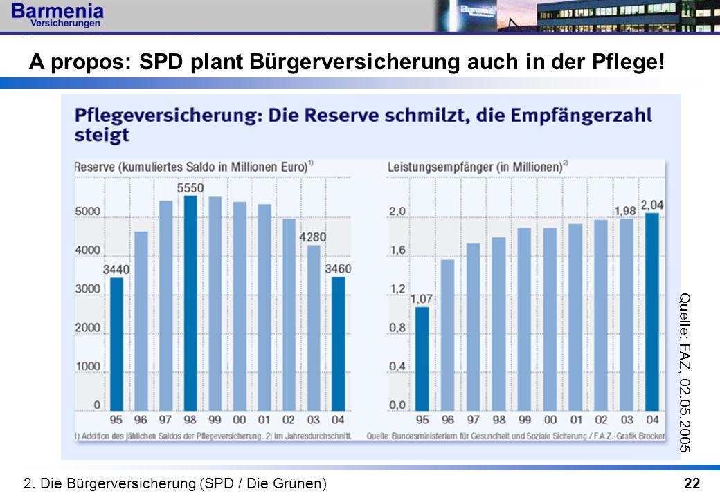 22 A propos: SPD plant Bürgerversicherung auch in der Pflege! 2. Die Bürgerversicherung (SPD / Die Grünen) Quelle: FAZ, 02.05.2005