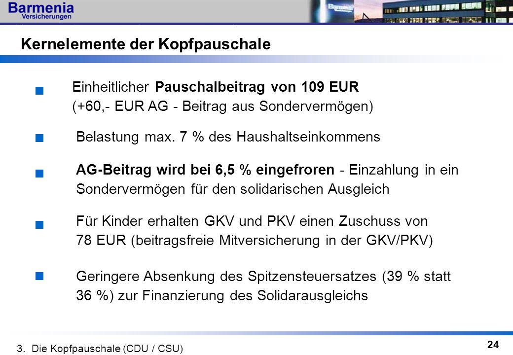 24 Einheitlicher Pauschalbeitrag von 109 EUR (+60,- EUR AG - Beitrag aus Sondervermögen) AG-Beitrag wird bei 6,5 % eingefroren - Einzahlung in ein Son