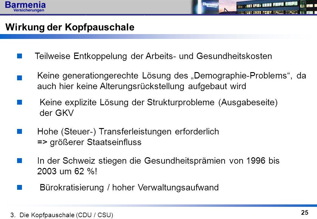25 Teilweise Entkoppelung der Arbeits- und Gesundheitskosten Keine explizite Lösung der Strukturprobleme (Ausgabeseite) der GKV Keine generationgerech