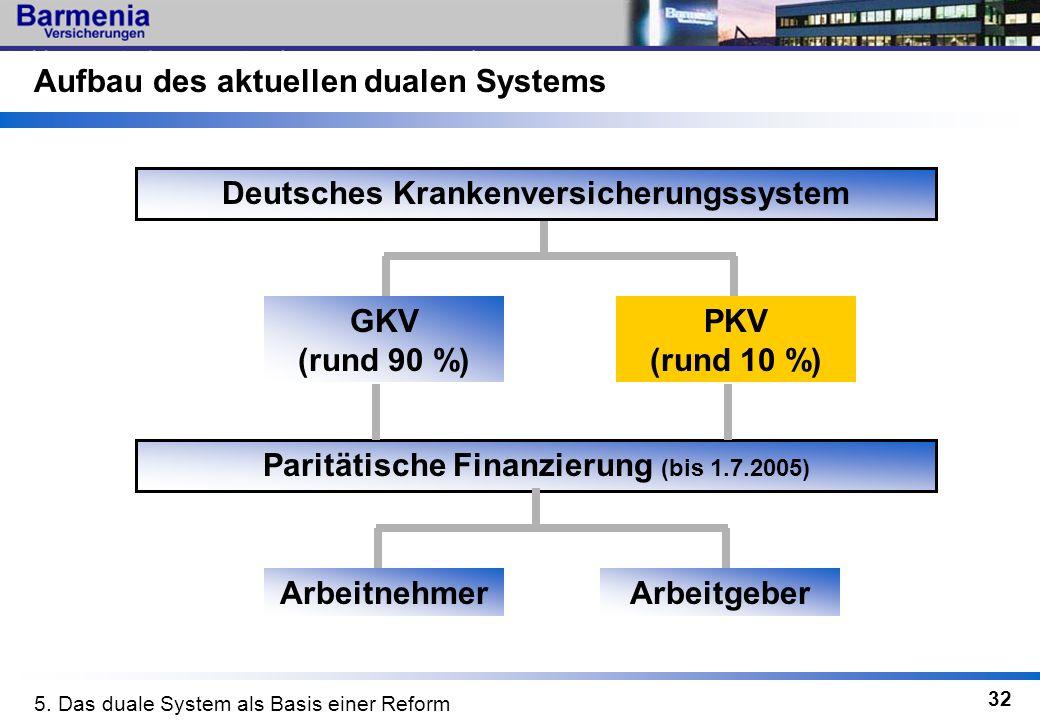 32 Aufbau des aktuellen dualen Systems GKV (rund 90 %) Deutsches Krankenversicherungssystem PKV (rund 10 %) 5. Das duale System als Basis einer Reform