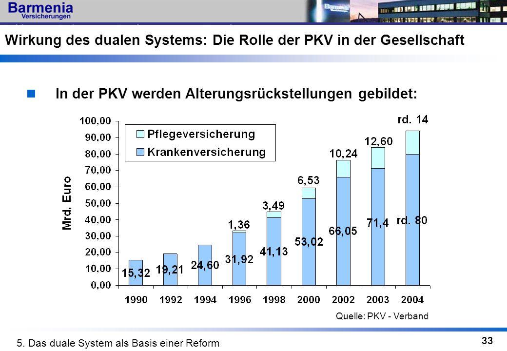 33 In der PKV werden Alterungsrückstellungen gebildet: Wirkung des dualen Systems: Die Rolle der PKV in der Gesellschaft 5. Das duale System als Basis