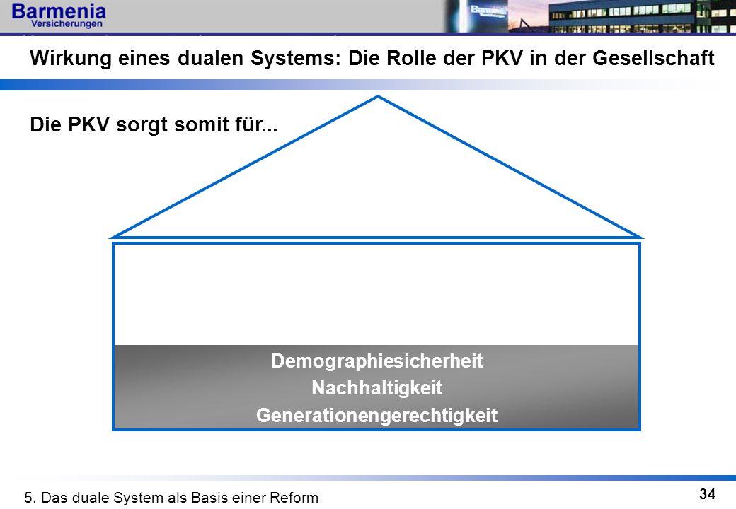 34 Wirkung eines dualen Systems: Die Rolle der PKV in der Gesellschaft Demographiesicherheit Nachhaltigkeit Generationengerechtigkeit Die PKV sorgt so