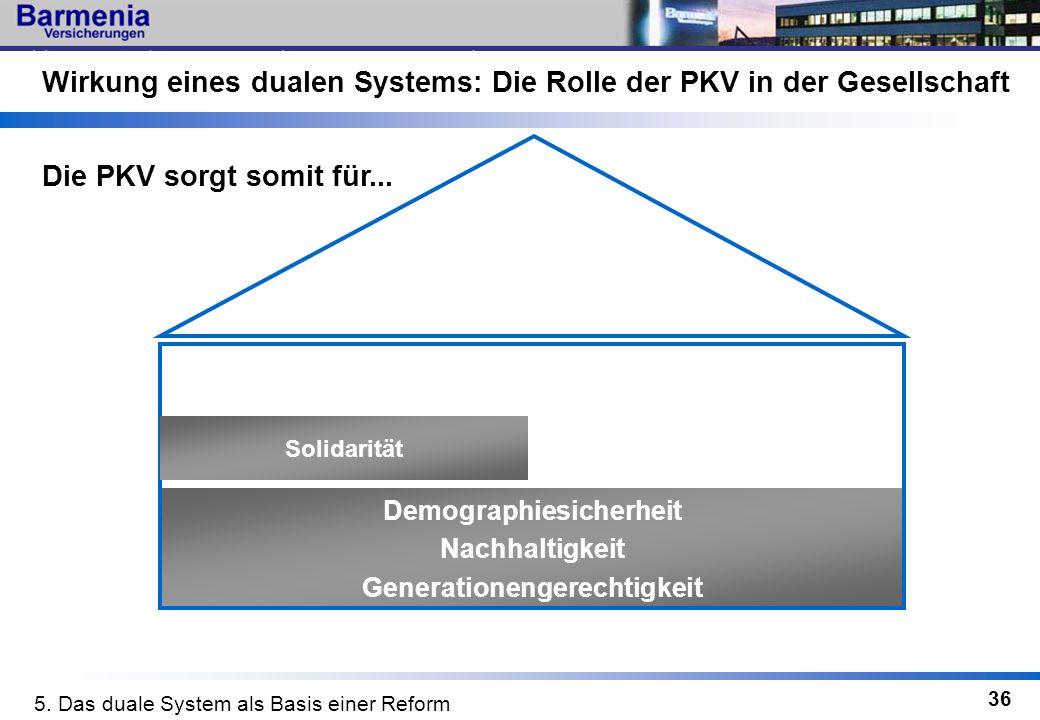 36 Wirkung eines dualen Systems: Die Rolle der PKV in der Gesellschaft Demographiesicherheit Nachhaltigkeit Generationengerechtigkeit Die PKV sorgt so