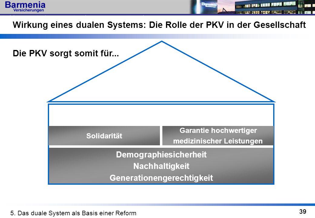 39 Wirkung eines dualen Systems: Die Rolle der PKV in der Gesellschaft Demographiesicherheit Nachhaltigkeit Generationengerechtigkeit Die PKV sorgt so