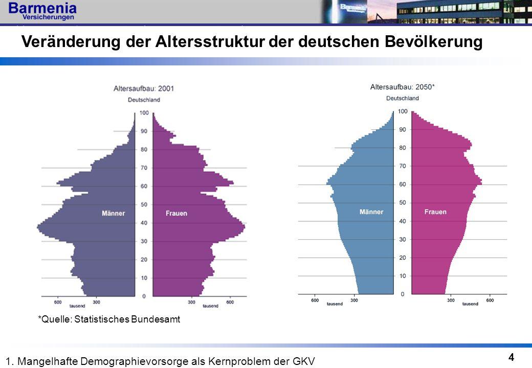 4 *Quelle: Statistisches Bundesamt Veränderung der Altersstruktur der deutschen Bevölkerung 1. Mangelhafte Demographievorsorge als Kernproblem der GKV