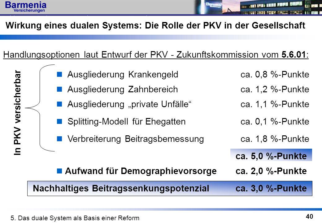 40 Ausgliederung Krankengeldca. 0,8 %-Punkte Ausgliederung Zahnbereichca. 1,2 %-Punkte Ausgliederung private Unfälleca. 1,1 %-Punkte Splitting-Modell