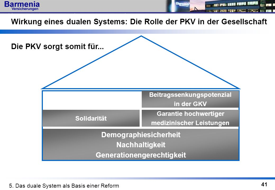 41 Wirkung eines dualen Systems: Die Rolle der PKV in der Gesellschaft Demographiesicherheit Nachhaltigkeit Generationengerechtigkeit Die PKV sorgt so