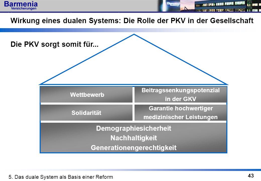 43 Wirkung eines dualen Systems: Die Rolle der PKV in der Gesellschaft Demographiesicherheit Nachhaltigkeit Generationengerechtigkeit Die PKV sorgt so