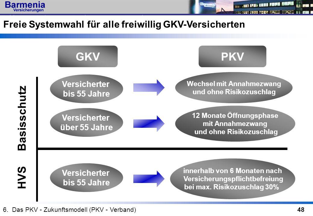 48 GKVPKV Versicherter bis 55 Jahre Versicherter über 55 Jahre Wechsel mit Annahmezwang und ohne Risikozuschlag 12 Monate Öffnungsphase mit Annahmezwa