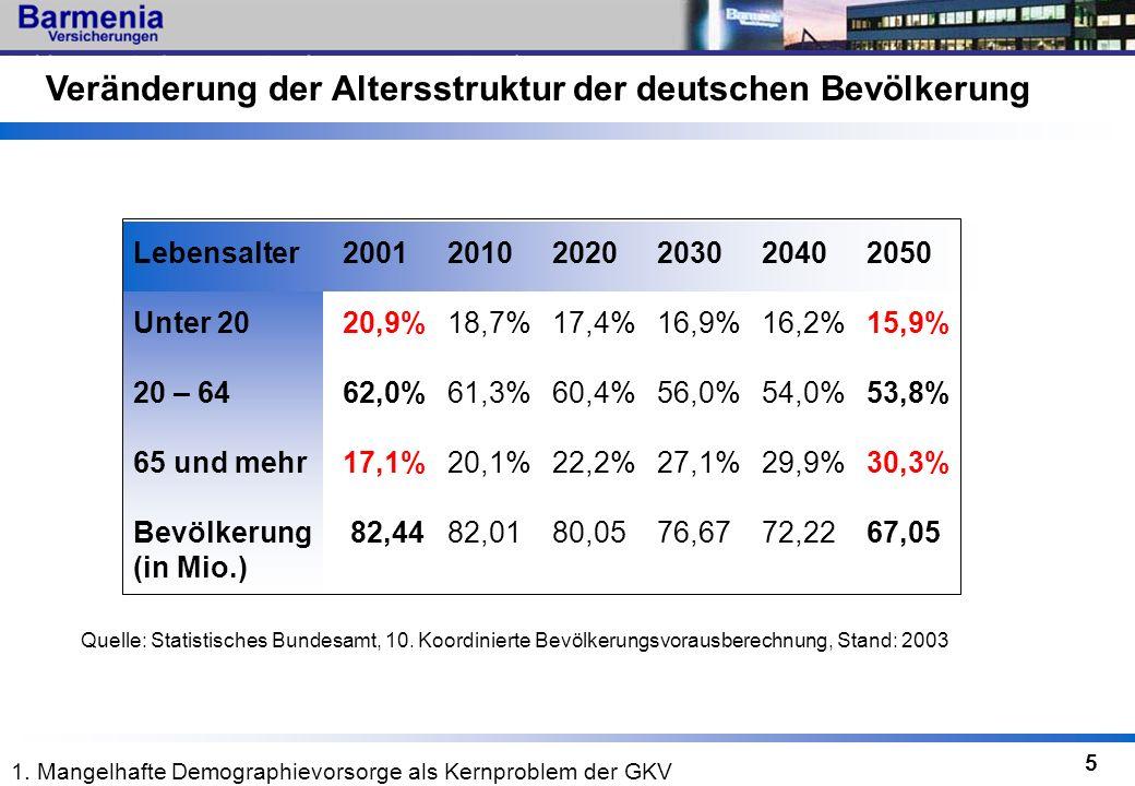 5 Quelle: Statistisches Bundesamt, 10. Koordinierte Bevölkerungsvorausberechnung, Stand: 2003 Lebensalter200120102020203020402050 Unter 2020,9%18,7%17