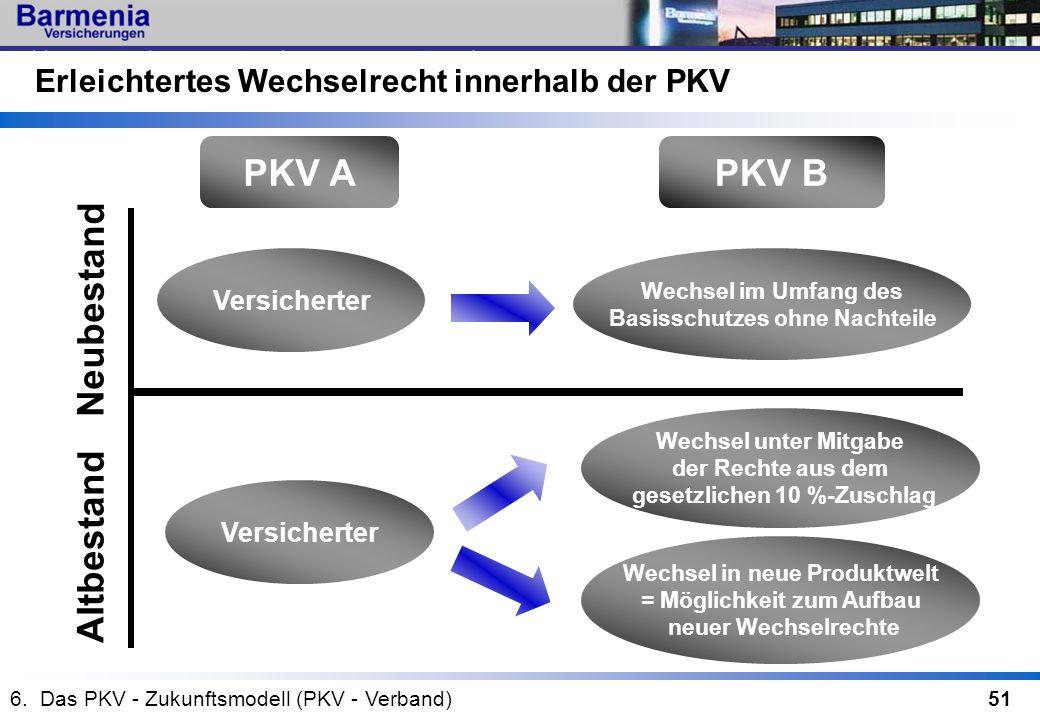 51 PKV APKV B Versicherter Wechsel im Umfang des Basisschutzes ohne Nachteile Wechsel unter Mitgabe der Rechte aus dem gesetzlichen 10 %-Zuschlag Wech