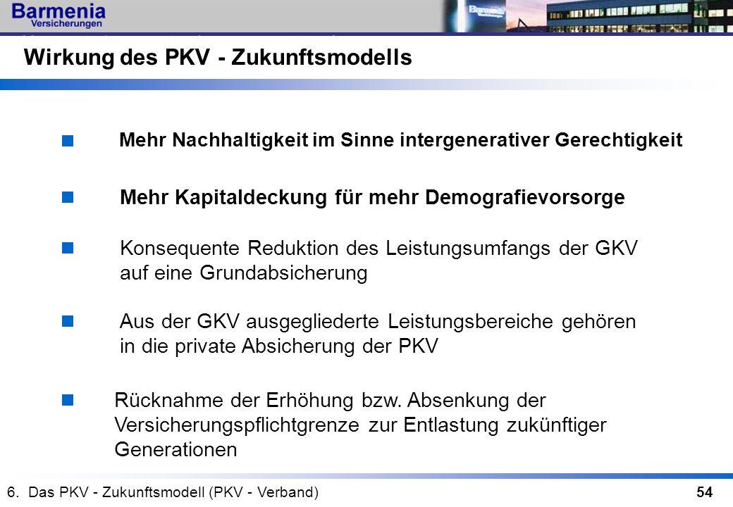 54 Mehr Kapitaldeckung für mehr Demografievorsorge Konsequente Reduktion des Leistungsumfangs der GKV auf eine Grundabsicherung Aus der GKV ausgeglied