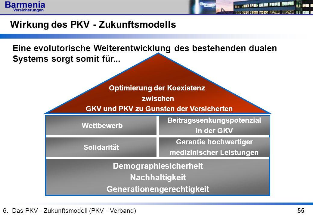 55 Optimierung der Koexistenz zwischen GKV und PKV zu Gunsten der Versicherten Demographiesicherheit Nachhaltigkeit Generationengerechtigkeit Eine evo