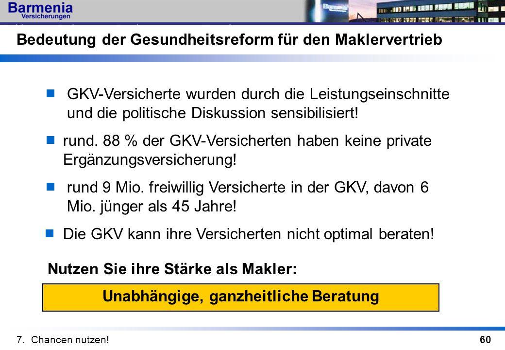 60 Unabhängige, ganzheitliche Beratung Bedeutung der Gesundheitsreform für den Maklervertrieb GKV-Versicherte wurden durch die Leistungseinschnitte un