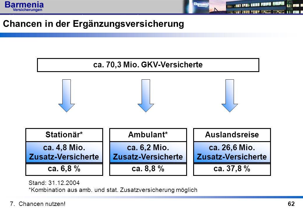62 ca. 70,3 Mio. GKV-Versicherte ca. 4,8 Mio. Zusatz-Versicherte Stationär* ca. 6,8 % ca. 6,2 Mio. Zusatz-Versicherte Ambulant* ca. 8,8 % ca. 26,6 Mio