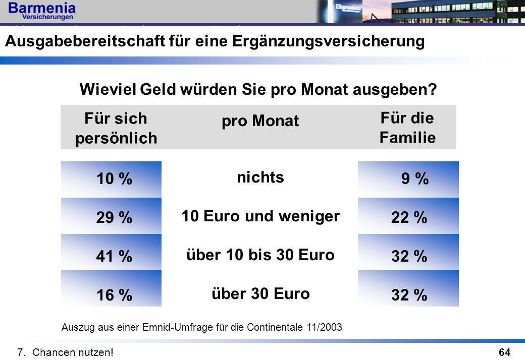 64 pro Monat Für sich persönlich Für die Familie nichts 10 Euro und weniger über 10 bis 30 Euro über 30 Euro 9 % 22 % 32 % 10 % 29 % 41 % 16 % Ausgabe