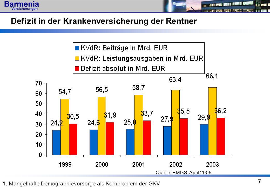 7 Defizit in der Krankenversicherung der Rentner Quelle: BMGS, April 2005 1. Mangelhafte Demographievorsorge als Kernproblem der GKV