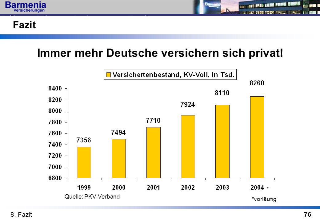 76 Fazit Immer mehr Deutsche versichern sich privat! Quelle: PKV-Verband * *vorläufig 8. Fazit