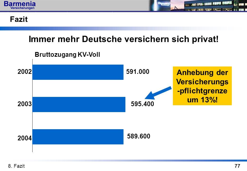 77 Fazit 2002 8. Fazit 2003 2004 Immer mehr Deutsche versichern sich privat! Bruttozugang KV-Voll 591.000 595.400 589.600 Anhebung der Versicherungs -