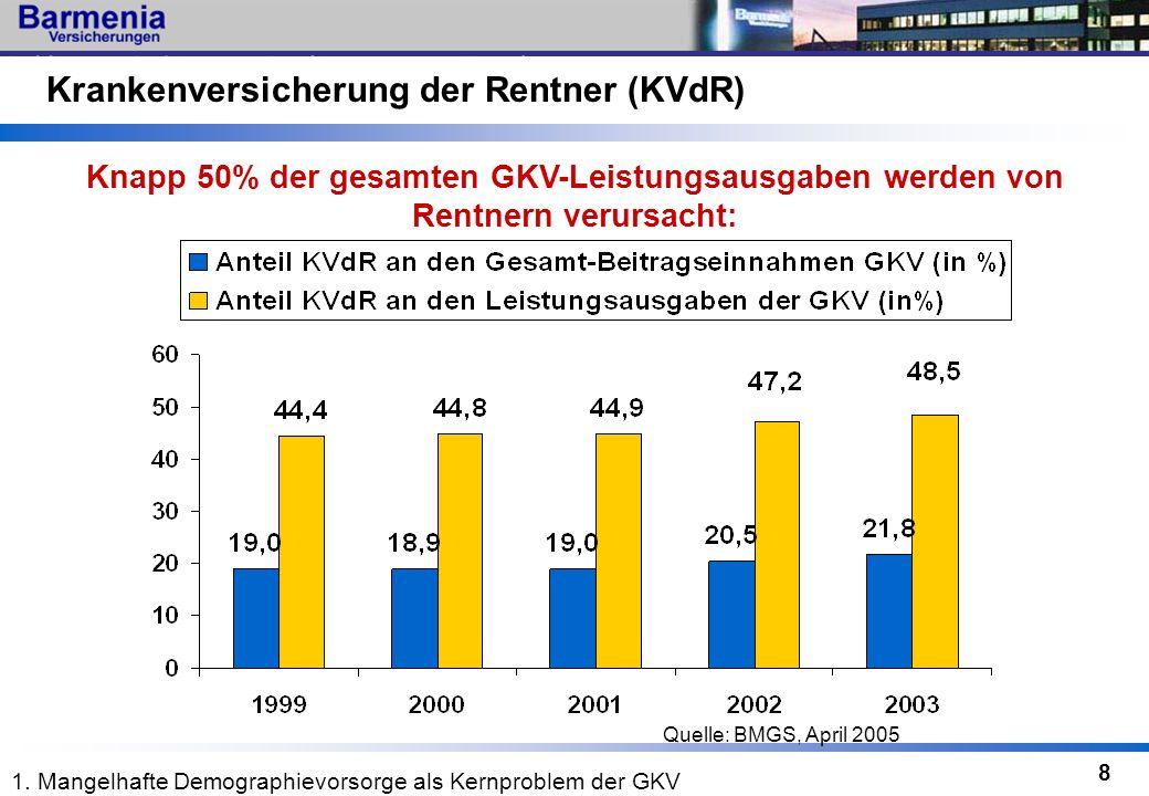 8 Krankenversicherung der Rentner (KVdR) Knapp 50% der gesamten GKV-Leistungsausgaben werden von Rentnern verursacht: Quelle: BMGS, April 2005 1. Mang