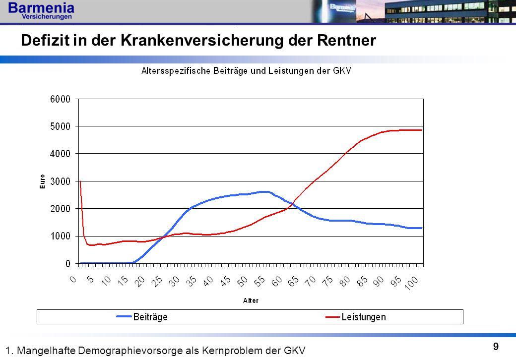 9 Defizit in der Krankenversicherung der Rentner 1. Mangelhafte Demographievorsorge als Kernproblem der GKV