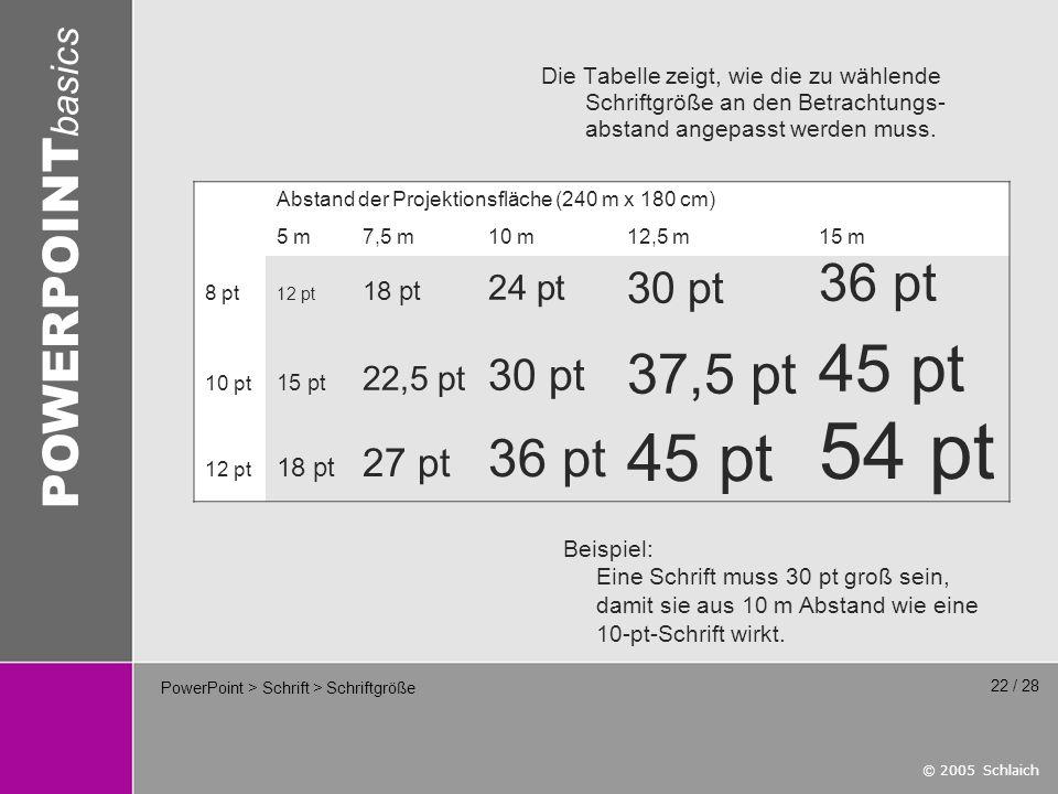 © 2005 Schlaich POWERPOINT basics 22 / 28 PowerPoint > Schrift > Schriftgröße Die Tabelle zeigt, wie die zu wählende Schriftgröße an den Betrachtungs- abstand angepasst werden muss.