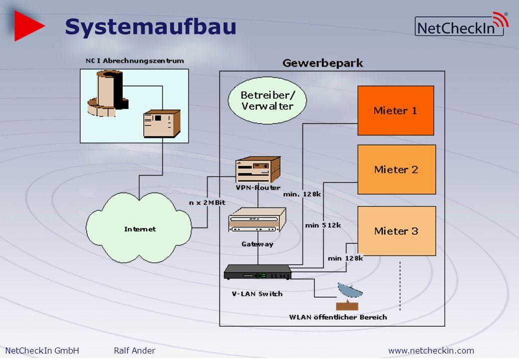 NetCheckIn GmbHRalf Anderwww.netcheckin.com Vorteile Mieter Produkttyp/ Bandbreite Company Connect Betreiberangebot (Beispielpreise) Einricht ung mtl.