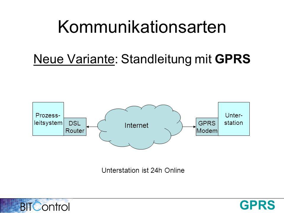 GPRS Kommunikationsarten Neue Variante: Standleitung mit GPRS Prozess- leitsystem DSL Router Unter- station GPRS Modem Analog / ISDN Internet Untersta