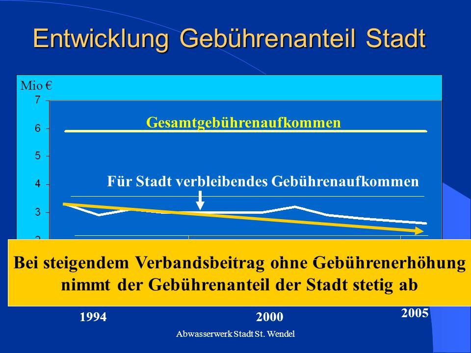 Abwasserwerk Stadt St. Wendel Entwicklung Verbandsbeitrag 1974 2005 1994 1986 1999 Trend des Beitrages an den Verband Einführung einheitl. Verbandsbei