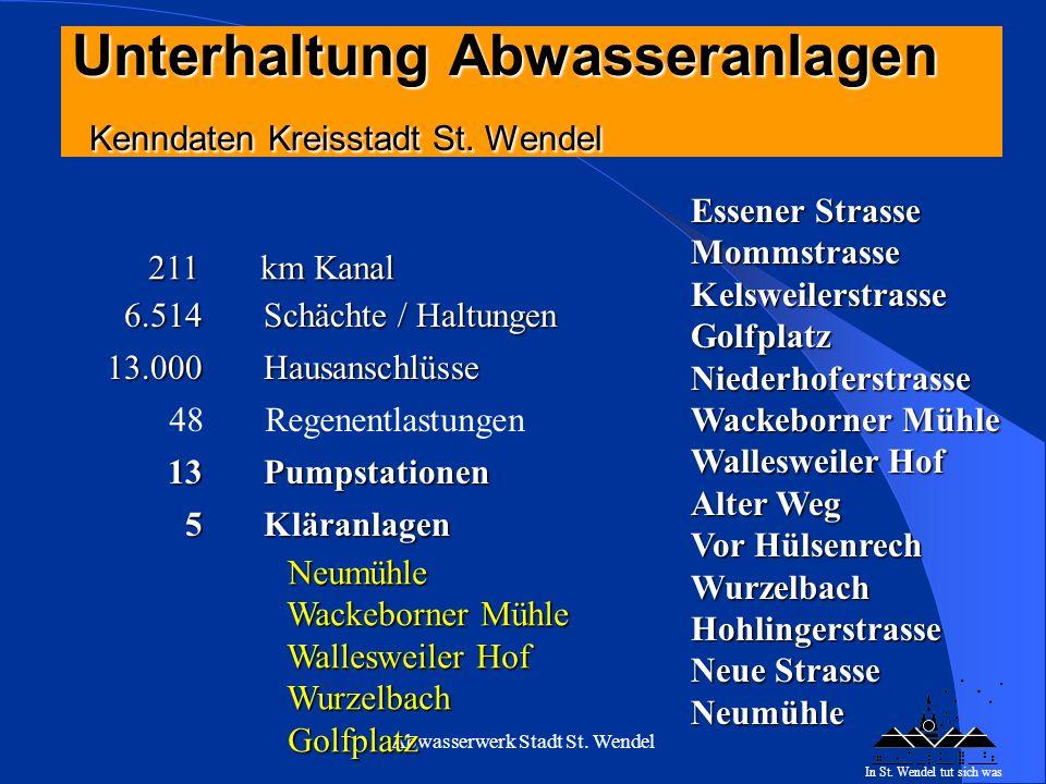 Abwasserwerk Stadt St. Wendel Entwicklung im Abwasserbereich: Rückläufiger Frischwasserverbrauch EVS Beitrag steigener Aufwand für Instandhaltung weni