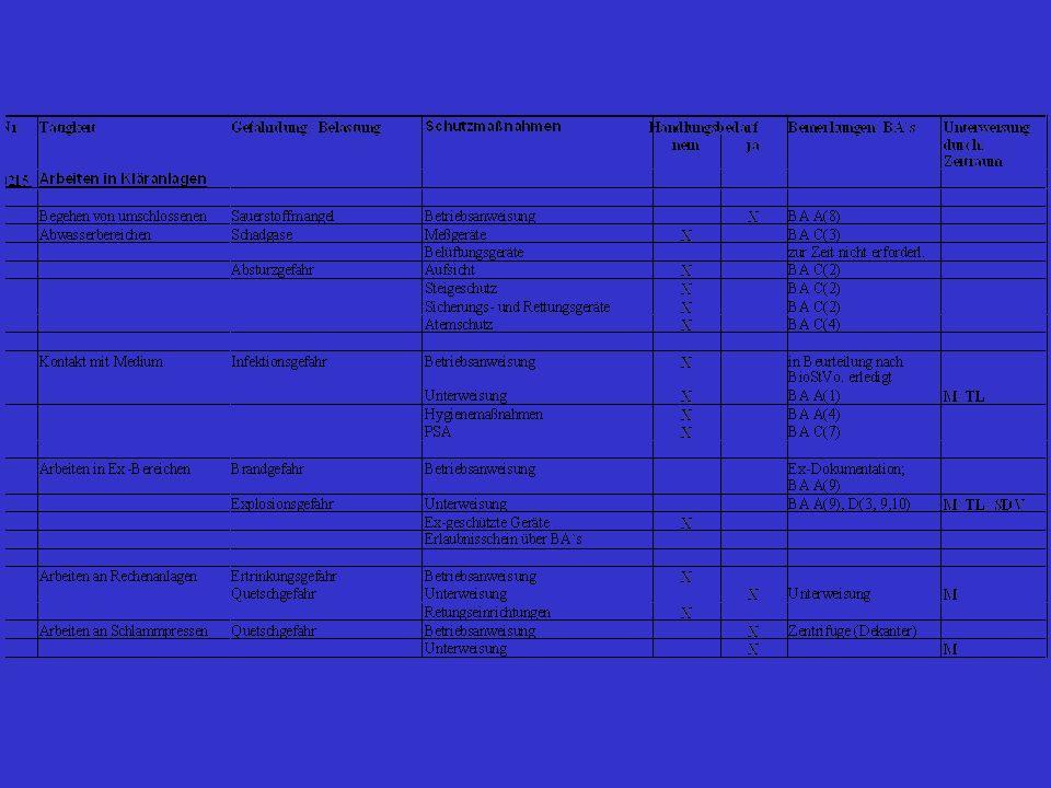 Anhänge 1.Wesentliche Unfallverhütungsvorschriften der BG und der Unfallkasse 2.Einsatz von Fremdfirmen; Betriebsfremde Personen auf Abwasseranlagen...