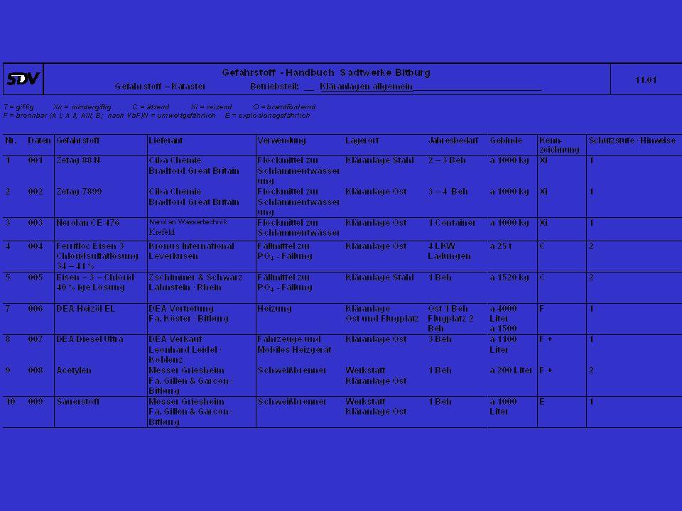 Betriebsanweisungen (BA) für Tätigkeiten, Stoffe, Arbeitsgeräte BA Tätigkeiten (23 Stück) BA Materialien (23 Stück) BA Geräte, Ausrüstung (22 Stück) BA Gefahrstoffe (15 Stück)