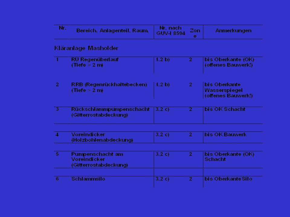 Teil 2: Dienst- und Betriebsanweisung für den Betrieb des Kanalnetzes