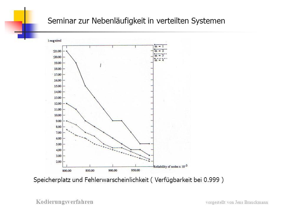 Seminar zur Nebenläufigkeit in verteilten Systemen Kodierungsverfahren vorgestellt von Jens Brauckmann Speicherplatz und Fehlerwarscheinlichkeit ( Verfügbarkeit bei 0.999 )