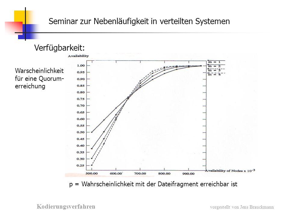Seminar zur Nebenläufigkeit in verteilten Systemen Kodierungsverfahren vorgestellt von Jens Brauckmann Benötigter Speicherplatz pro System ( Fehlerwarscheinlichkeit p = 0.90 )