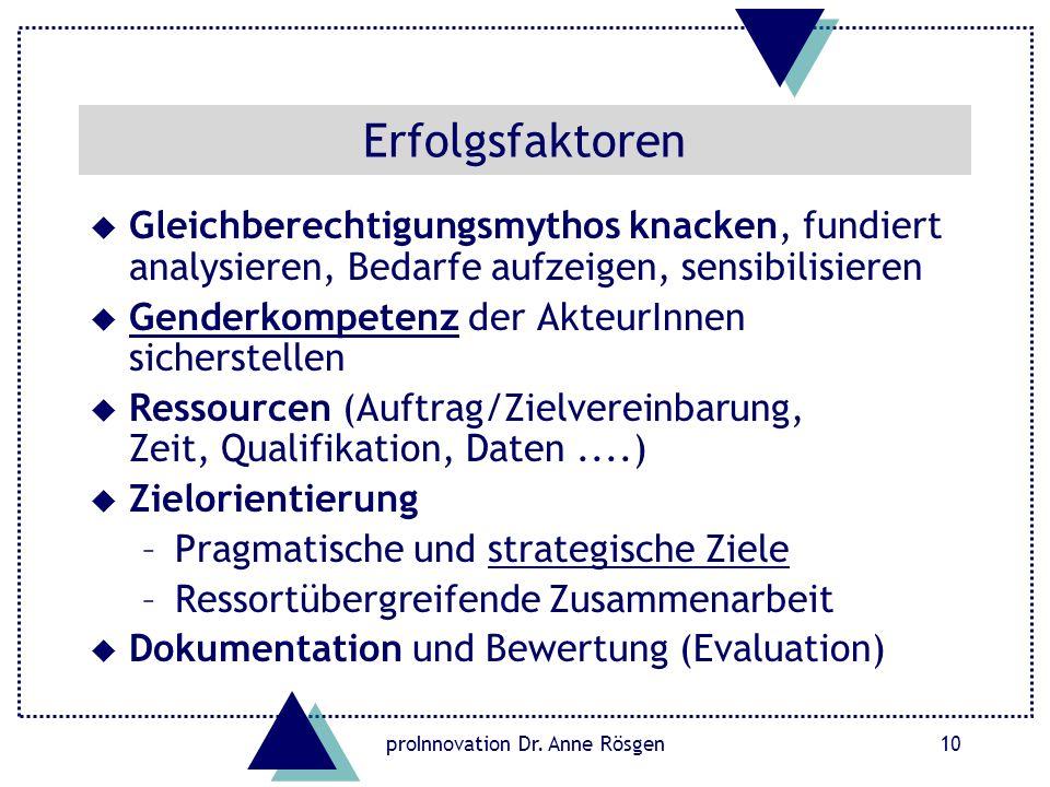proInnovation Dr. Anne Rösgen10 Erfolgsfaktoren u Gleichberechtigungsmythos knacken, fundiert analysieren, Bedarfe aufzeigen, sensibilisieren u Gender